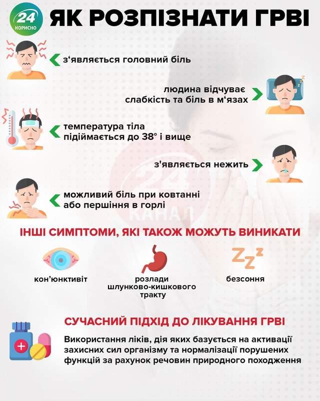 Симптоми ГРВІ та лікування
