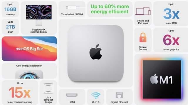 Mac mini на процесорі M1