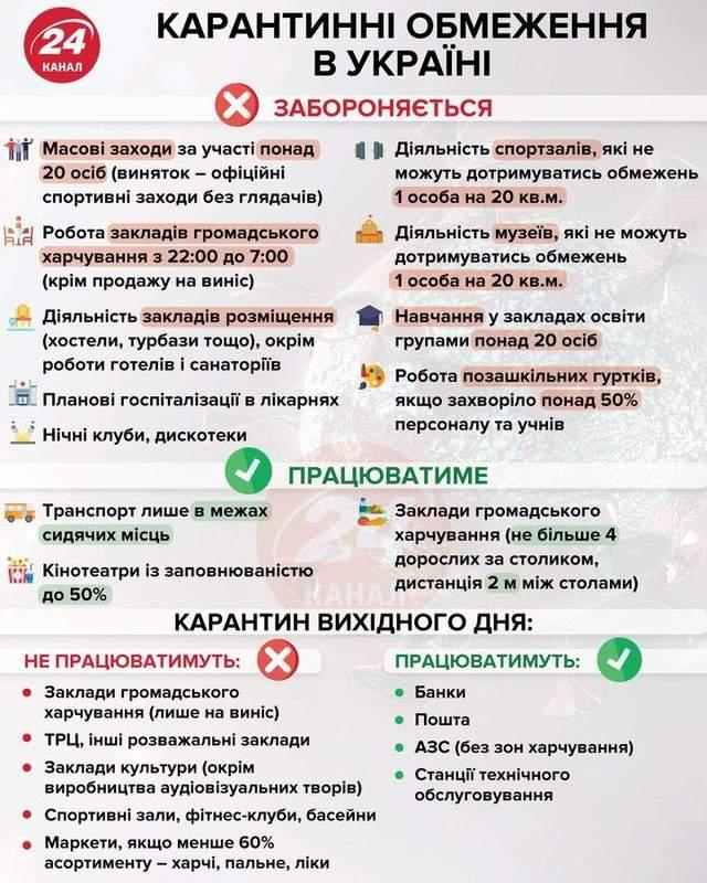 Карантин в Україні / Інфографіка 24 каналу
