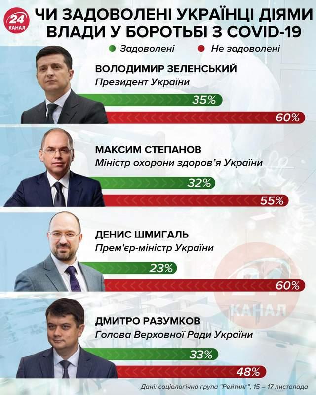 Чи задоволені українці діями влади у боротьбі з коронавірусом COVID-19 інфографіка 24 канал