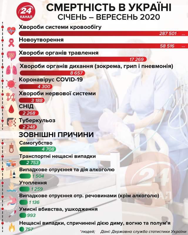 Смертність в Україні інфографіка 24 канал