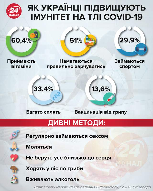 Як українці зміцнюють імунітет на тлі коронавірусу Інфографіка 24 канал