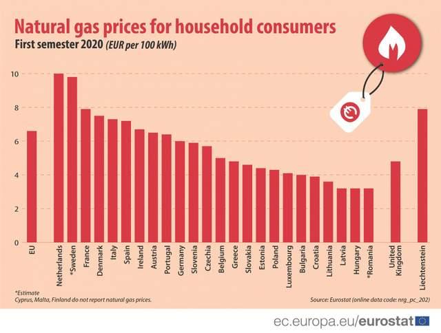Ціни на газ у ЄС