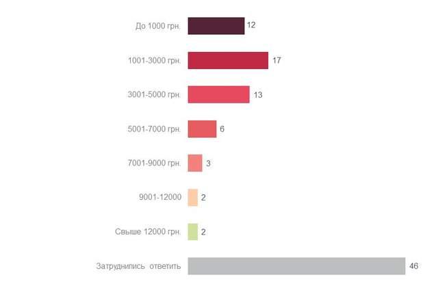Чорна п'ятниця скільки грошей витратять українці
