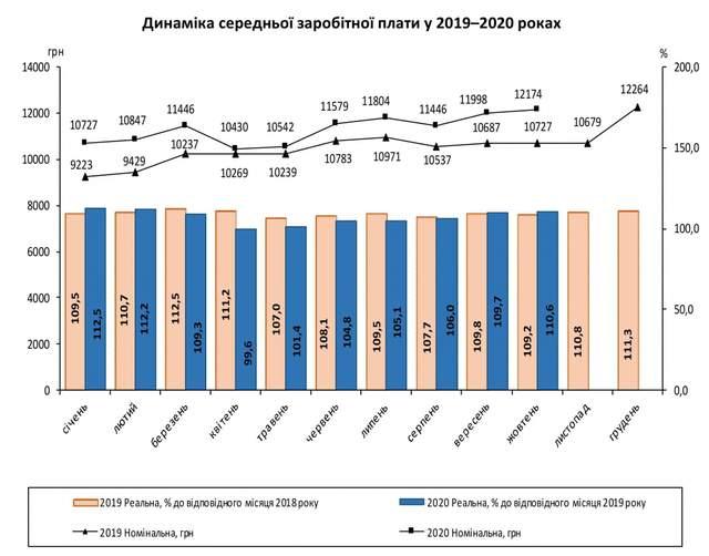 Середня зарплата українців у жовтні 2020 року