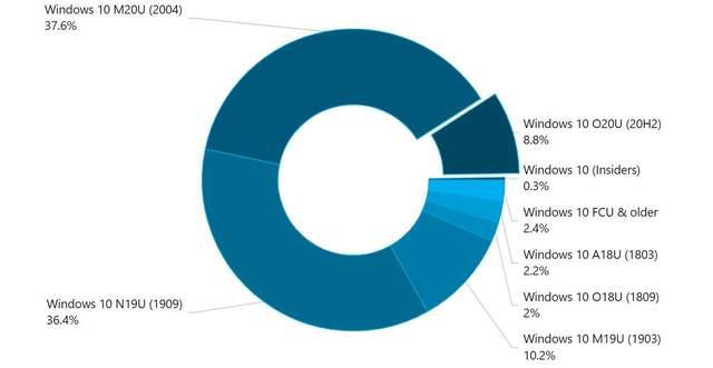 Охоплення версій Windows 10 на ринку ОС