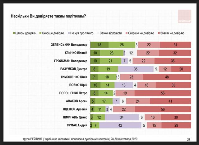 Рейтинг політиків України, Зеленський, Гройсман, Єрмак, Кличко, Порошенко, рейтинг за  28 – 30 листопада