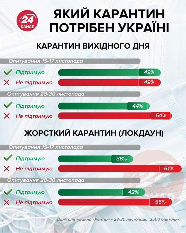 Какой карантин поддерживают украинцы Инфографика 24 канала