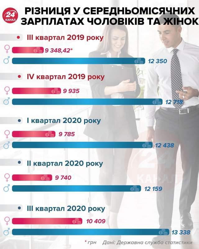 Сколько зарабатывают женщины в Украине инфографика 24 канал