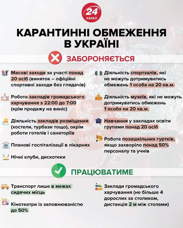 Карантинні обмеження в Україні Інфографіка 24 каналу
