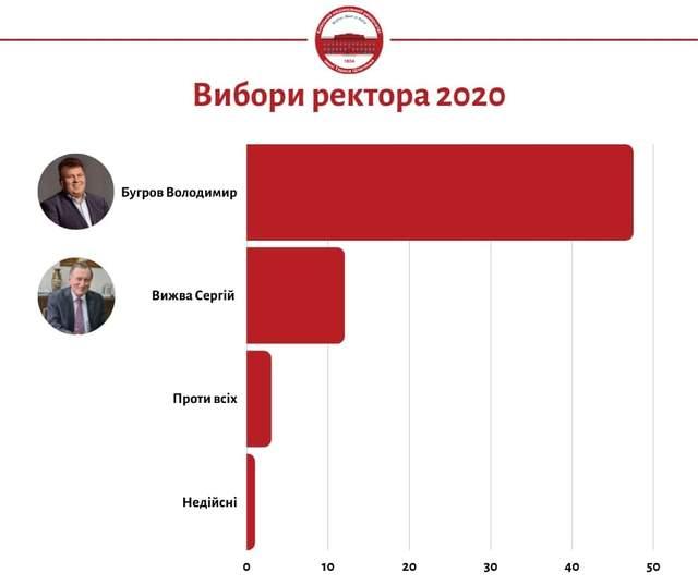 Вибори у КНУ імені Шевченка
