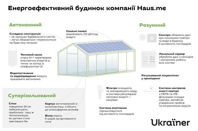 Автономний будинок українських розробників