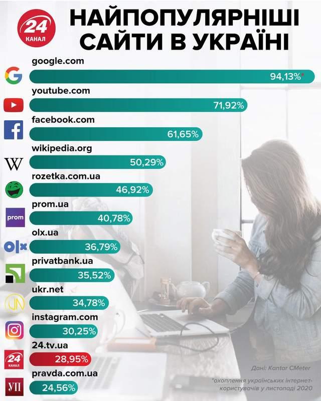 Найпопулярніші айти України у листопаді 2020 року