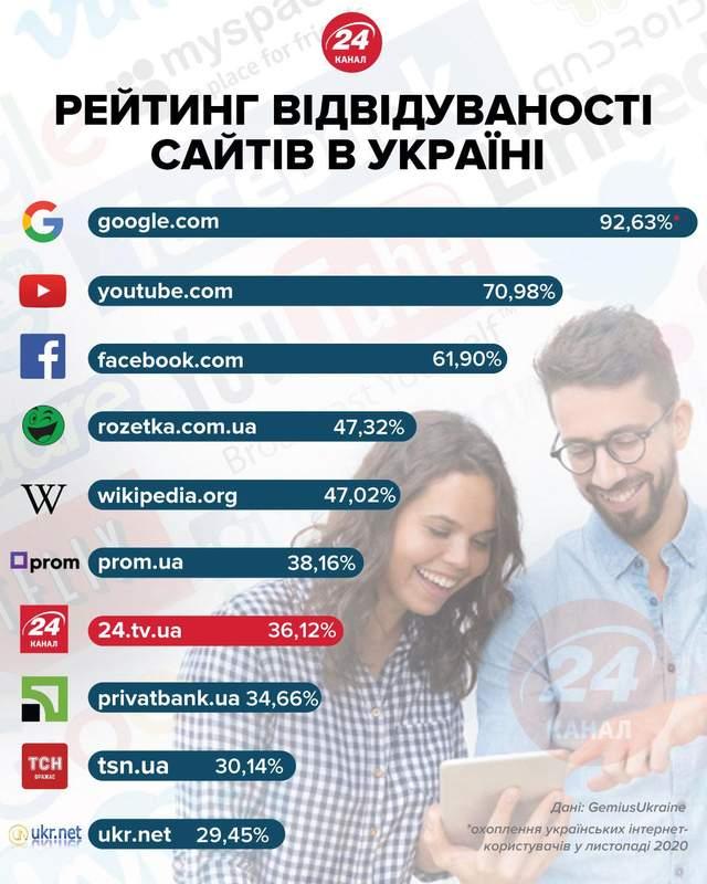 Найпопулярніші сайти України у листопаді 2020 року