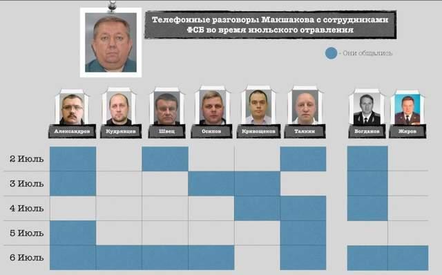 Навальний, отруєння