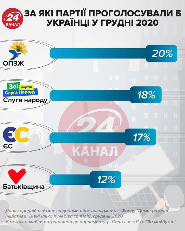 Рейтинг партій у грудні 2020 інфографіка 24 канал