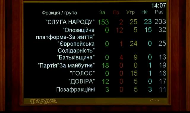 Вітренко, міністр енергетики, віцепрем'єр, голосування 17 грудня 2020, Верховна Рада