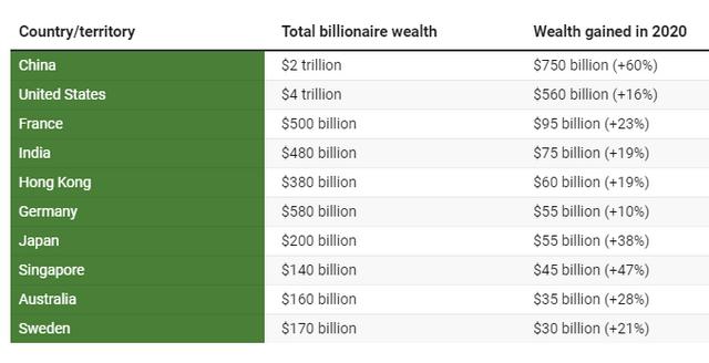 Найбагатші країни