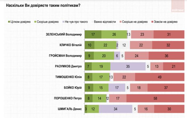 Рейтинг довіри до політиків, грудень 2020, Зеленський, Порошенко, Шмигаль, Гройсман