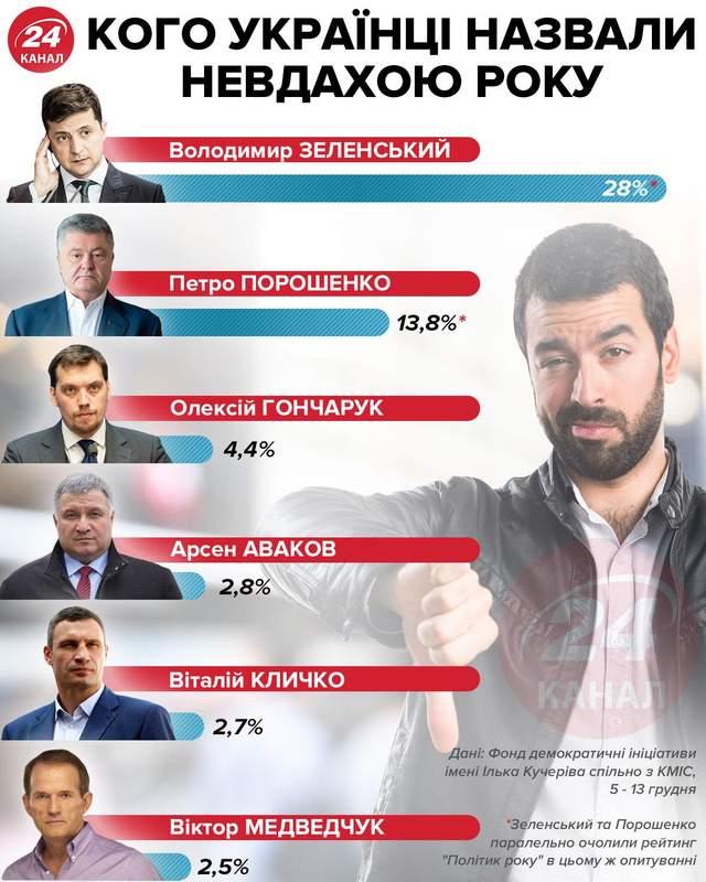Хто невдаха року за версією українців інфографіка 24 канал