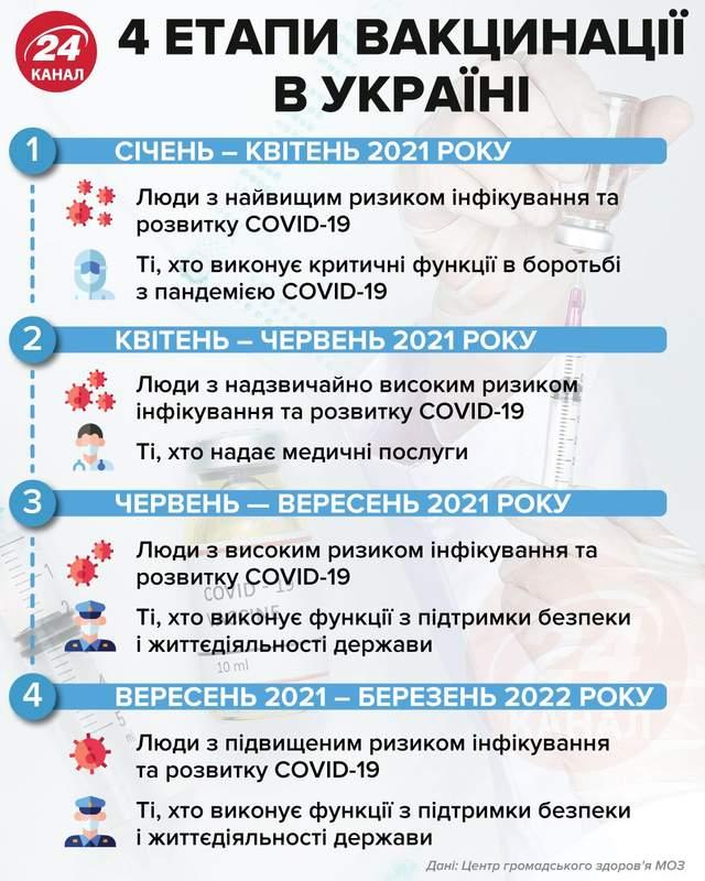 4 этапа вакцинации в Украине  Инфографика 24 канала