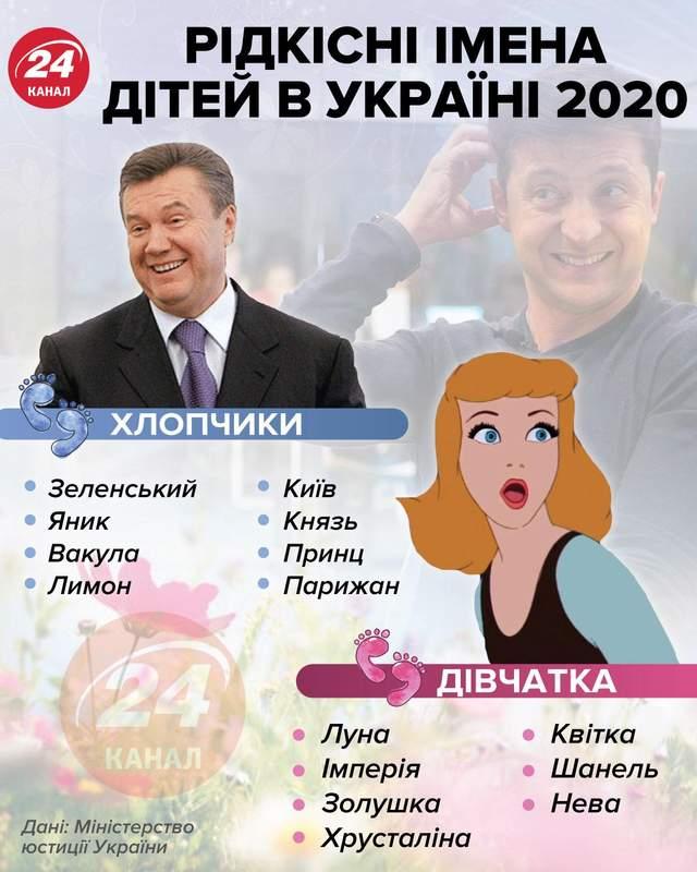 Редкие имена 2020 инфографика 24 канал