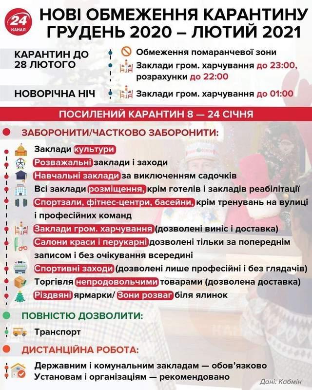 Головне про локдаун та карантин в Україні