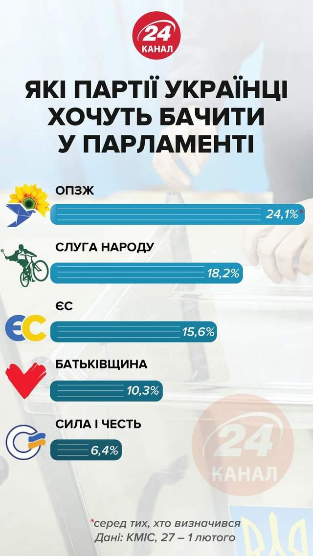 Какие партии украинцы хотят видеть в парламенте / Инфографика 24 канала