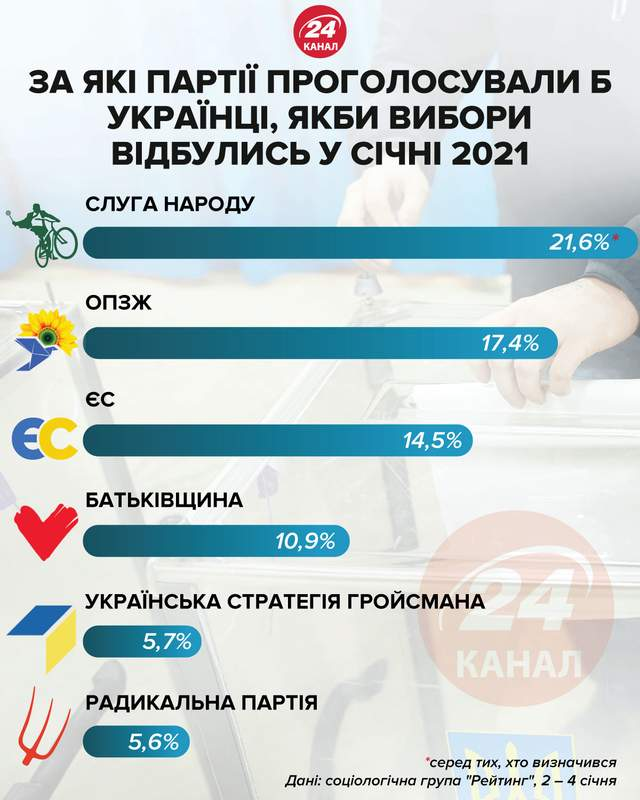 Рейтинг партий в январе 2021 году / Инфографика 24 канала