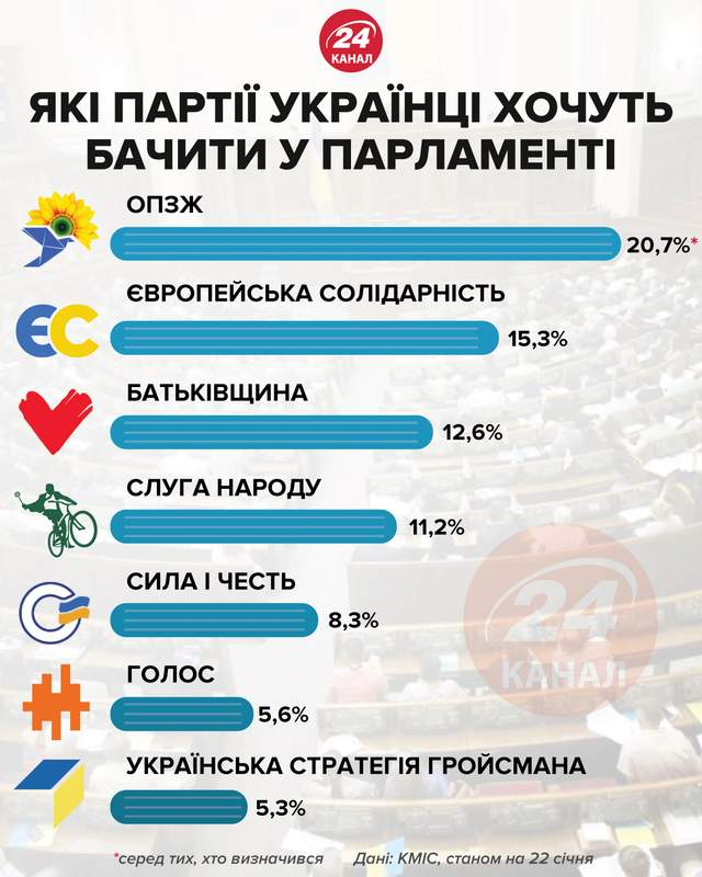 Какие партии украинцы хотят видеть в парламенте Инфографика 24 канала