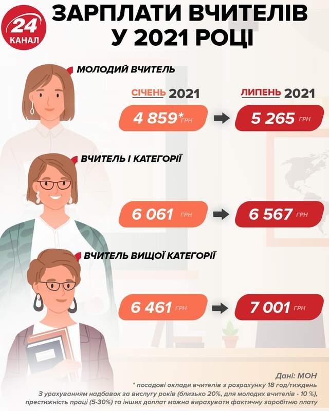 Зарплати вчителів інфографіка 24 канал