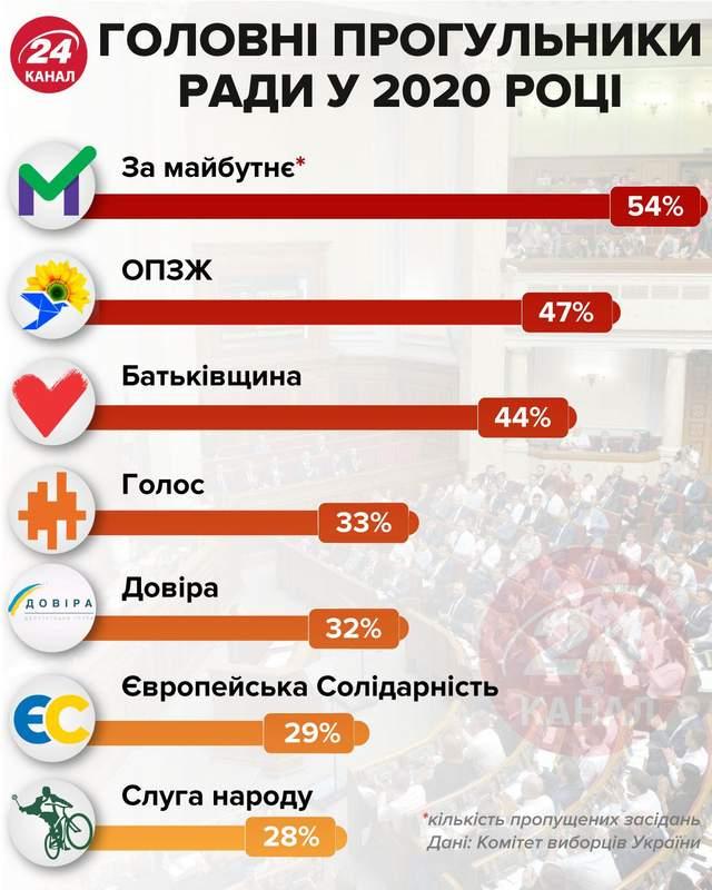 Главные прогульщики Рады / Инфографика 24 канала
