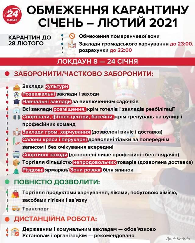 Новые ограничения карантина 2021 инфографика 24 канал