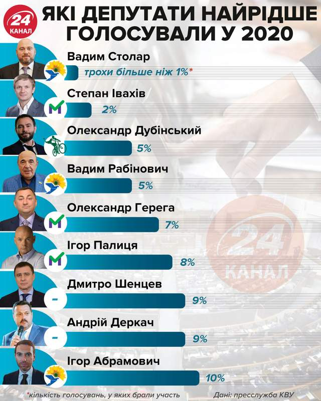 Кто из депутатов меньше голосовал в 2020 году Инфографика 24 канала