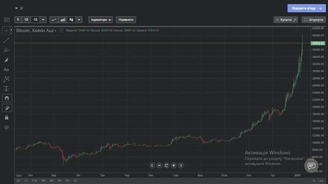 Ціна біткойна 7 січня 2020-2021