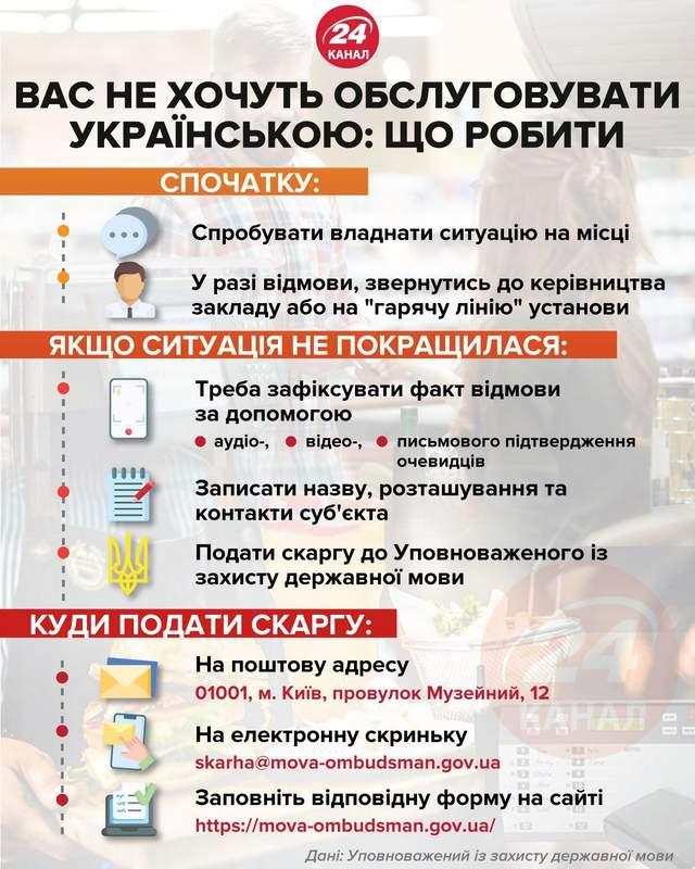 Що робити, якщо вас не хочуть обслуговувати українською інфографіка 24 канал
