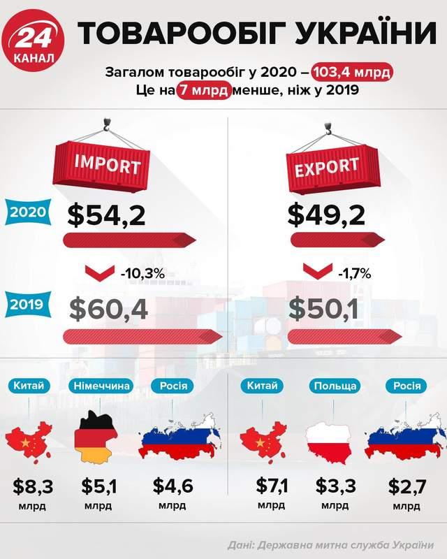Товарообіг України інфографіка 24 канал