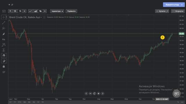 Нафта Brent за останній рік