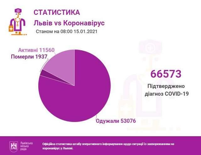 Коронавірус у Львові: скільки нових хворих та зайнятих ліжок у лікарнях