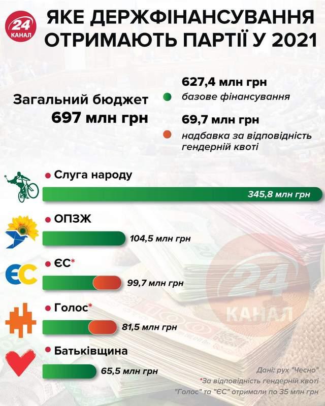 Держфінансування партій 2021 рік інфографіка 24 канал