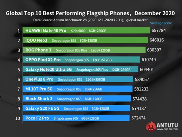 Найпотужніші смартфони 2020 року