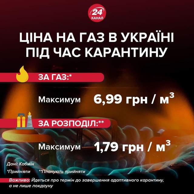 Ціна на газ для населення під час карантину