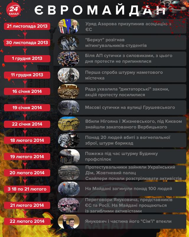 Події Євромайдану