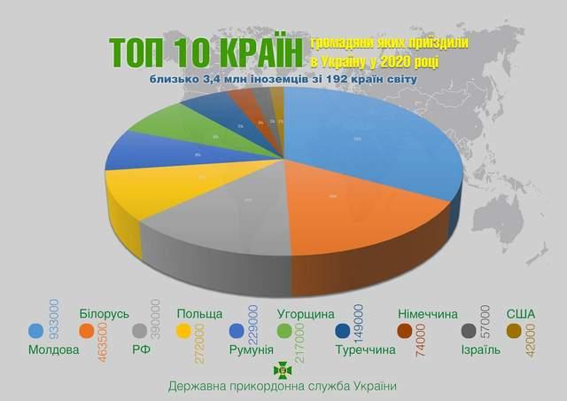 Хто приїжджав в Україну