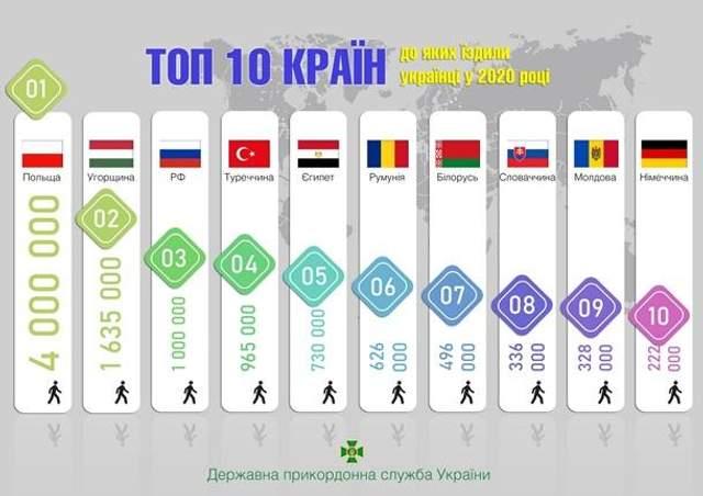 Куди їздили українці