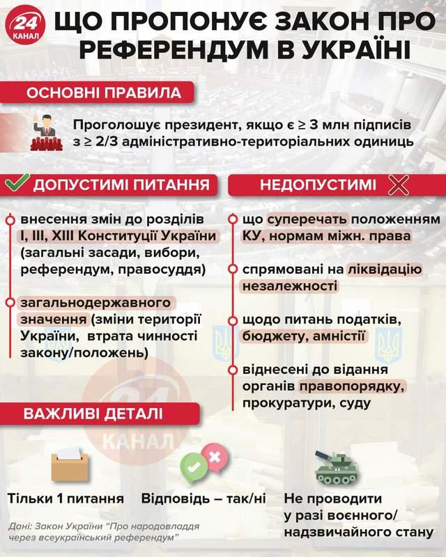 Що пропонує закон про референдум інфографіка 24 канал