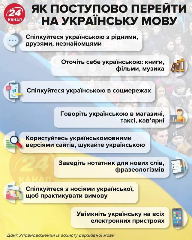 Як поступово перейти на українську мову / Інфографіка 24 каналу