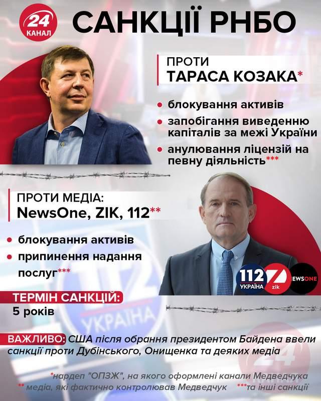 Санкції РНБО проти Тараса Козака інфографіка