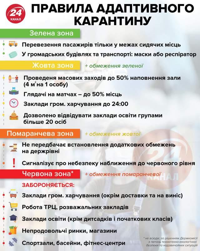равила адаптивного карантину / Джерело: МОЗ / Інфографіка 24 каналу