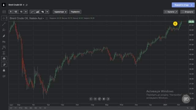 Ціна нафти Brent протягом останнього року